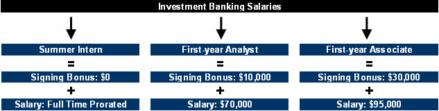 bonuses and investment bankers essay Investment bankers are overrepresented in the mba applicant pool, and thus must distinguish themselves from their accomplished peers to be competitive for top mba programs an essay about your training may highlight your drive and focus.