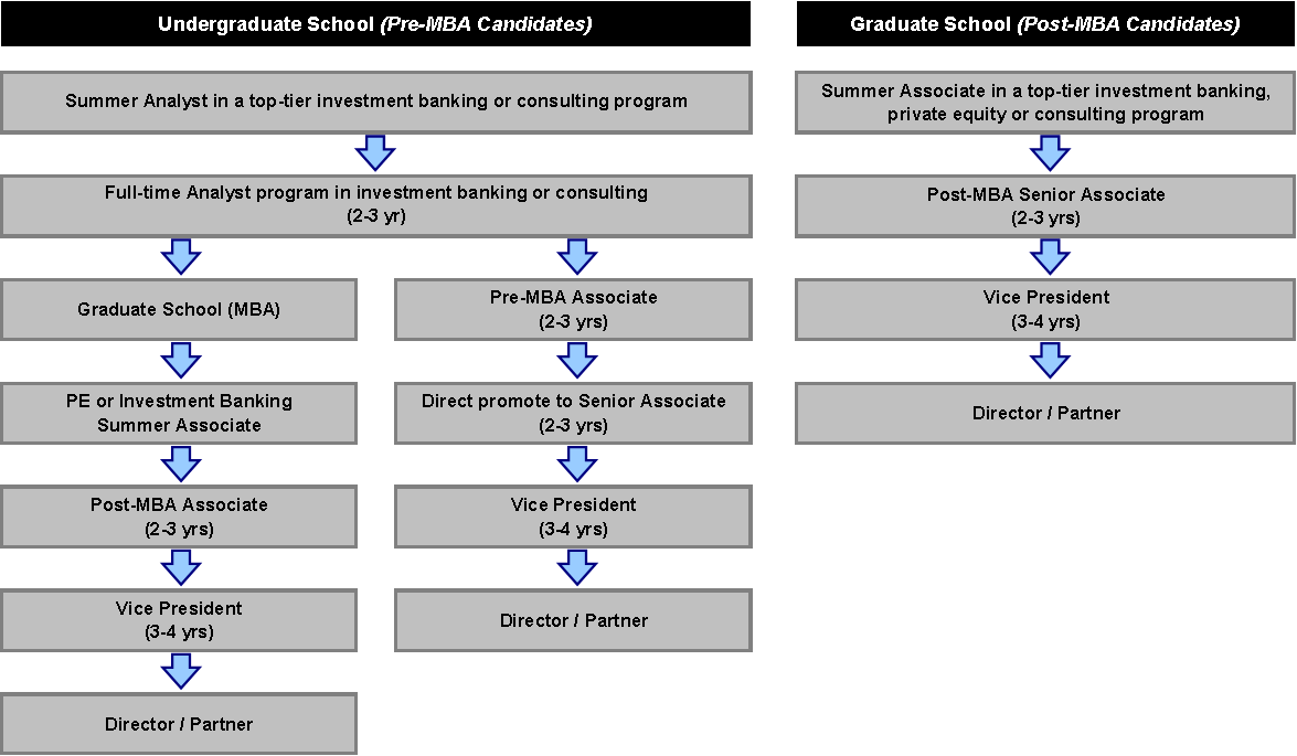 typical career path for pe associate street of walls home