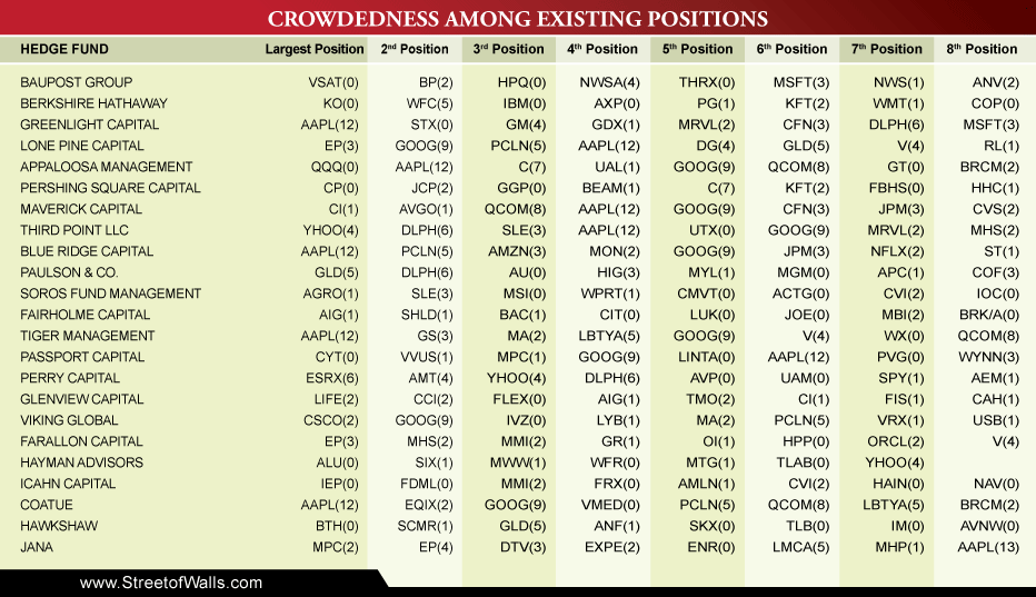 Hedge Fund 13F Positions For 1Q12 | Street Of Walls