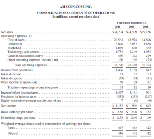 Financial Statement Analysis – Quarterly Profit and Loss Statement Template