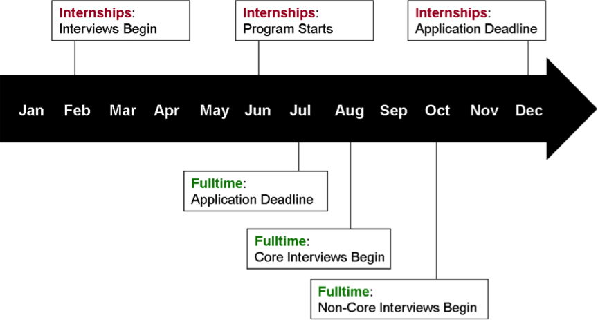 Investment Banking Job Interview Timeline