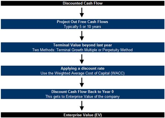 dicount cash flow