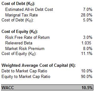 Example WACC Calculation