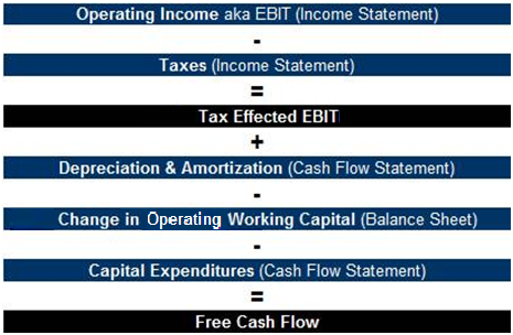 Difference Between Ebitda And Unlevered Free Cash Flow: Discounted Cash Flow Analysis | Street Of Walls,Chart