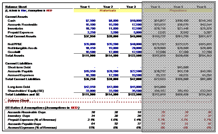 Balance Sheet: Historical Ratios  Financial Balance Sheet Template