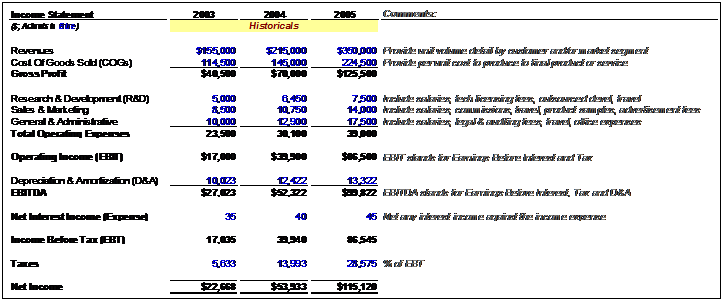 Historical Income Statement  Financial Statement Layout