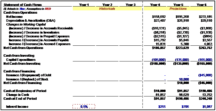 Three Statement Financial Modeling – Income Statement Worksheet