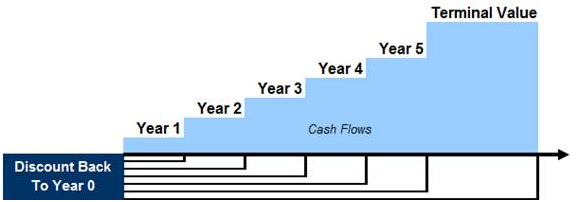 what is a discounted cash flow