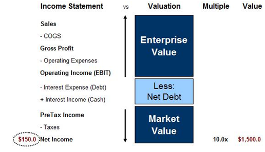 Valuation: A Conceptual Overview | Street Of Walls