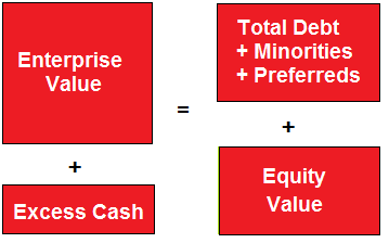 enterprise value Chapter 4 business enterprise value: what does it represent it is not always possible to know the true value of a company's assets and the extent of its.